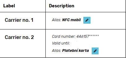 carrier alias